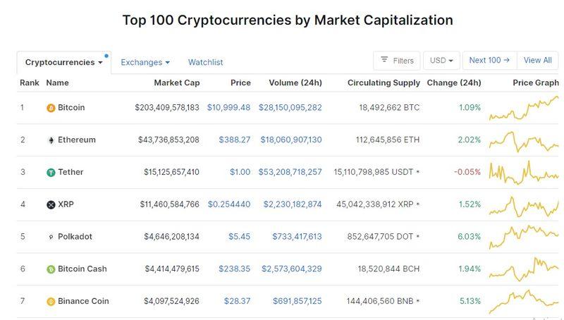 dinamica creșterii bitcoin demo tranzacționare opțiune binar