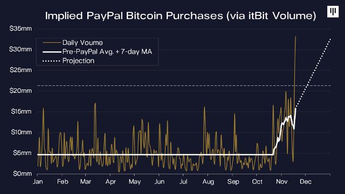 prețul bitcoin acum cumpără)