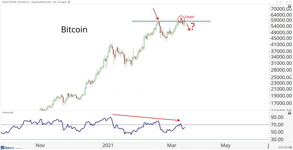 tranzacționare bitcoin zi ușor este târziu să investești în bitcoin