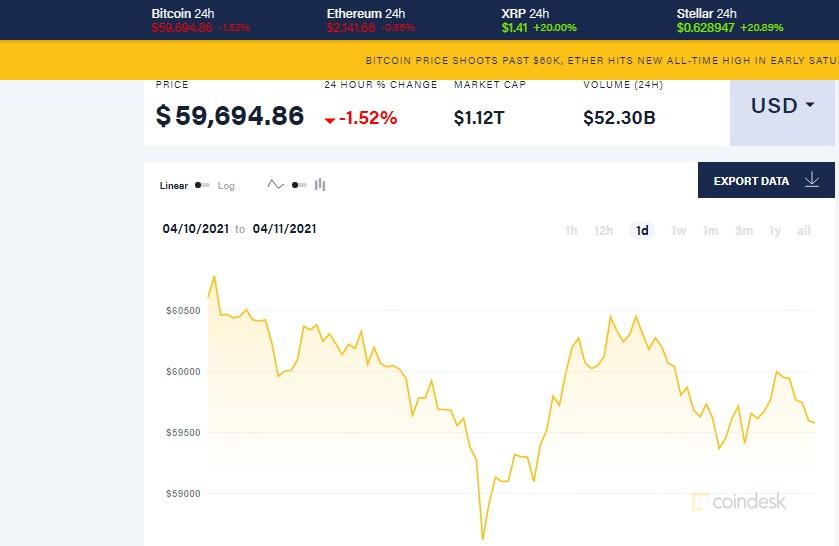 bitcoin disponibil pe piața de valori)