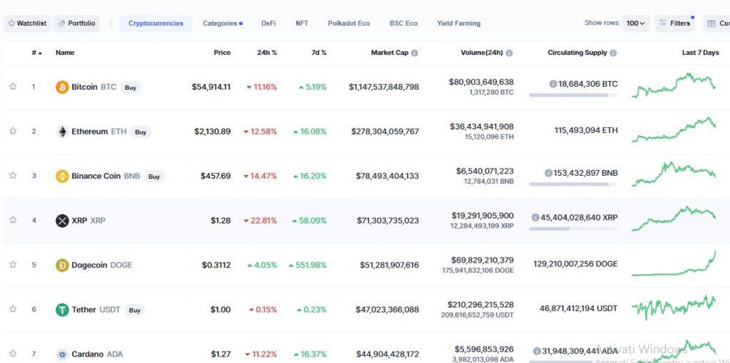bitcoin valoarea de piață târzie