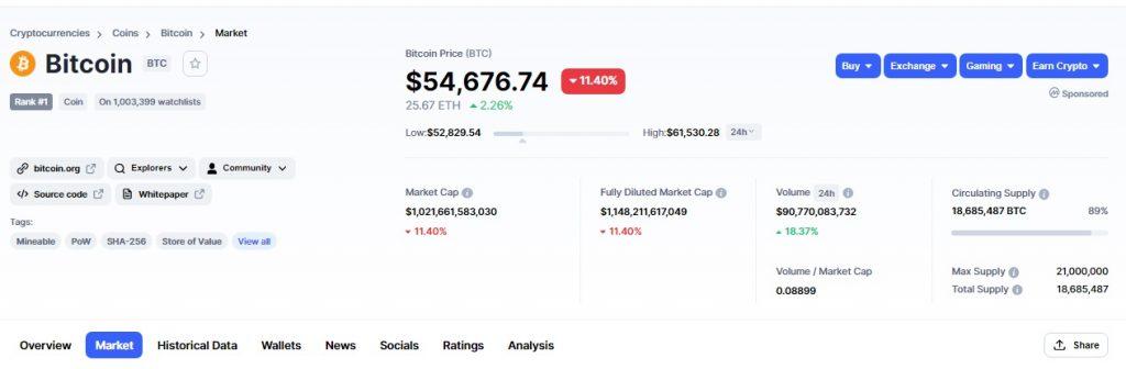 bitcoin de defuncție de piață